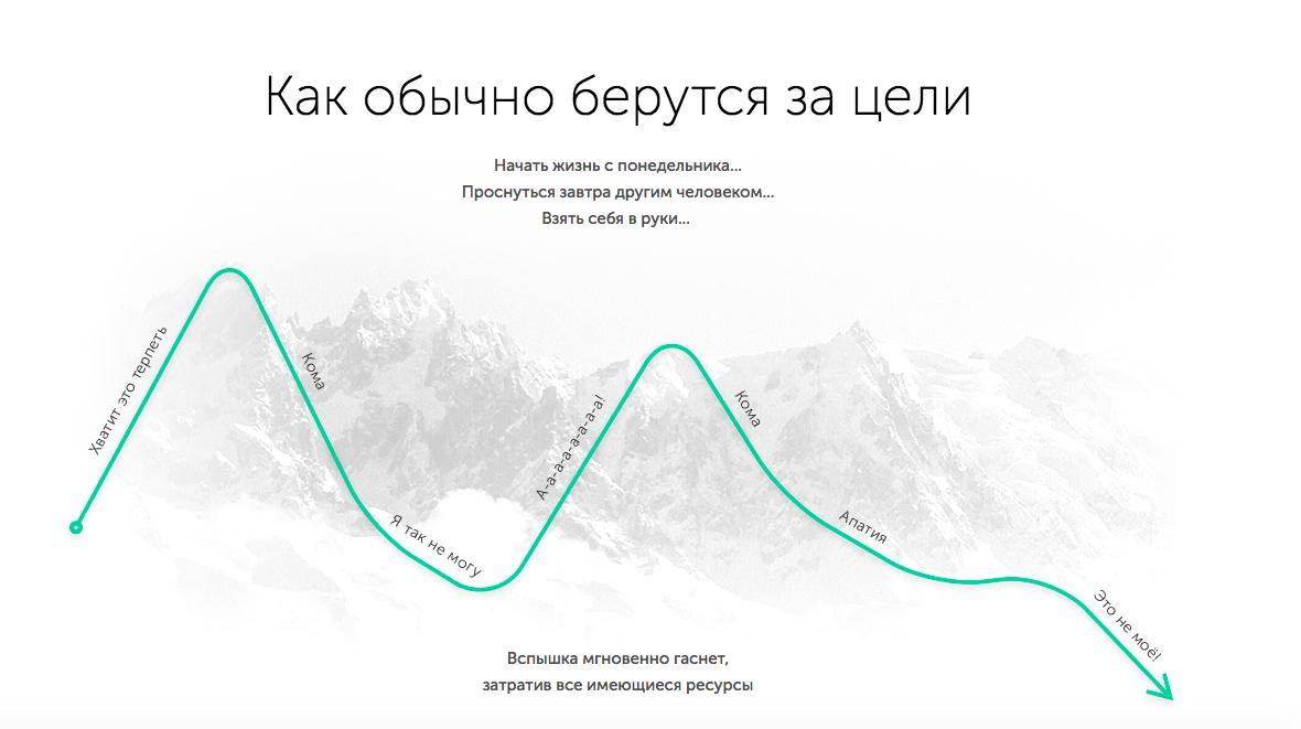 Пример наглядной графики на посадочной странице