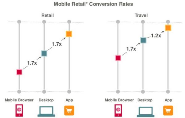 mobile-retail-conversion-rates