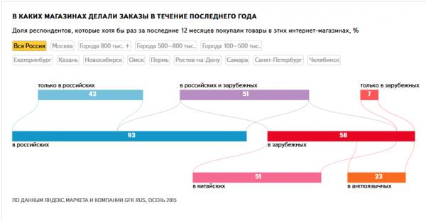 Компания Яндекс — Исследования — Розничная онлайн-торговля в России 2015-12-11 12-53-33