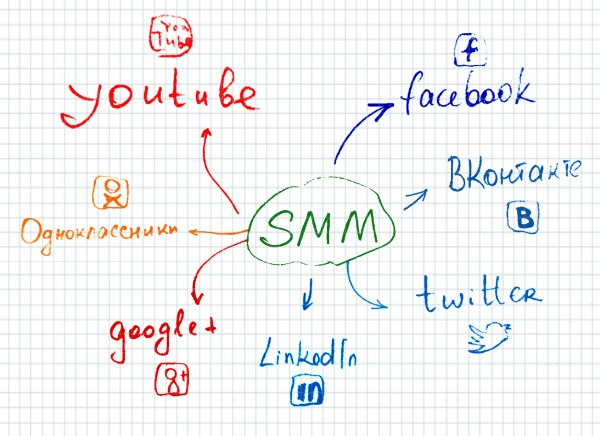 Маркетинг в социальных медиа: вы получаете то, за что платите