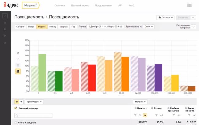 Обзор сервисов Яндекс и Google для продвижения сайта