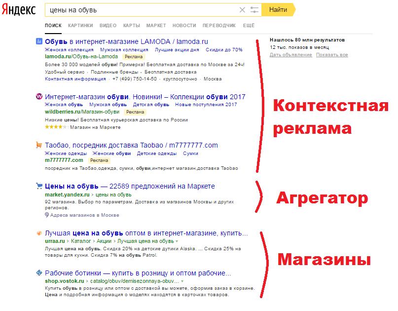 Характер поисковой выдачи по коммерческому запросу