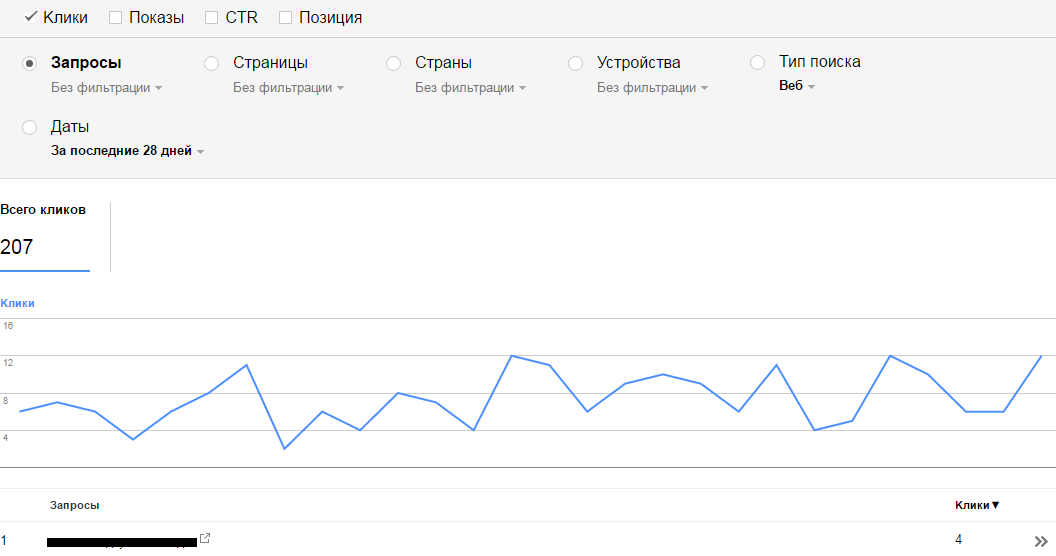 Полезные фишки Google Search Console