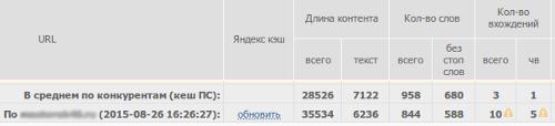5 типичных ошибок при продвижении сайта в Яндекс