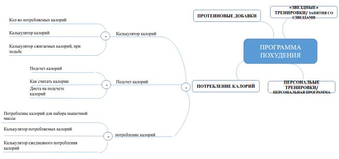 5 этапов анализа конкурентной среды для SEO