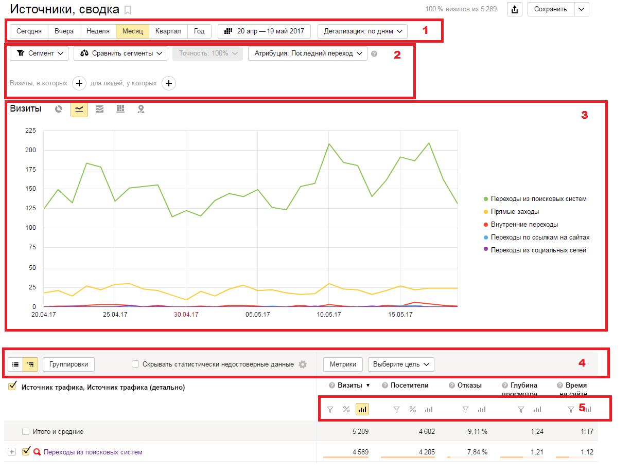 Обзор стандартных отчетов Яндекс.Метрики