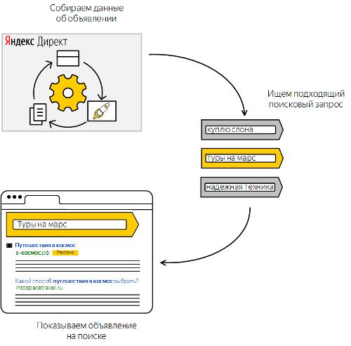 В открытую бету вышел автотаргетинг Яндекс.Директа