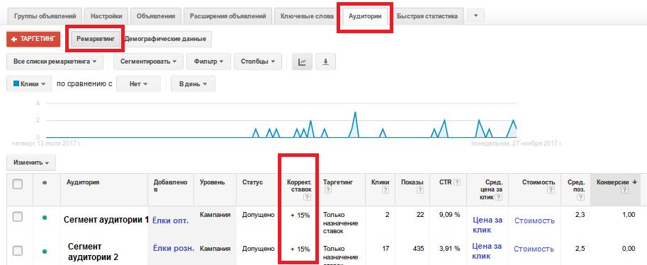 Корректировки ставок по аудиториям в кампаниях Google AdWords