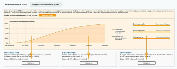 SeoPult объединил все циклы SEO и автоматизировал работу с ними