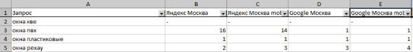 Результат анализа позиций сайта