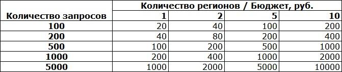стоимость мониторинга позиций