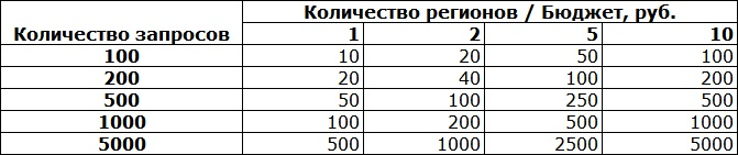стоимость парсинга позиций