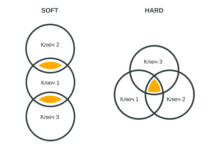 Сравнение soft и hard кластеризации