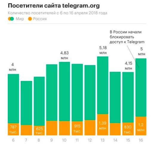 Блокировка Telegram повысила его популярность в России
