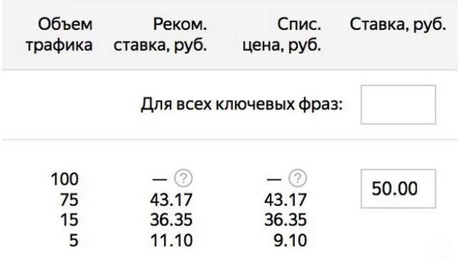 Наконец произошло: Яндекс.Директ изменил интерфейс торгов