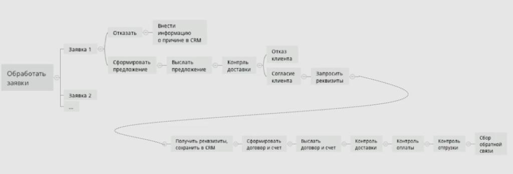 Автоматизация бизнес-процессов в агентстве