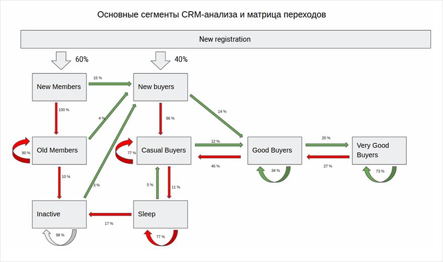 Как омни-канальному ритейлеру сегментировать клиентов по покупательской активности