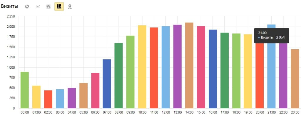 Как настроить временной график показа контекстной рекламы для интернет-магазина