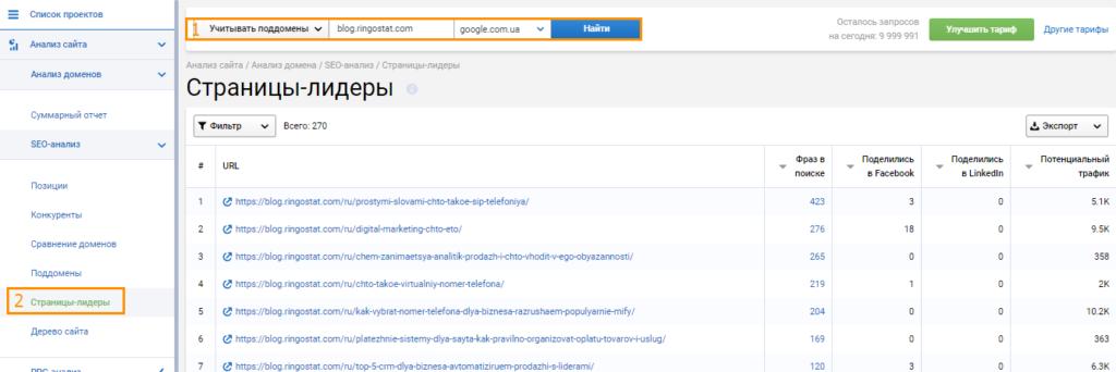 Как поднять позиции блога В2В-компании в выдаче