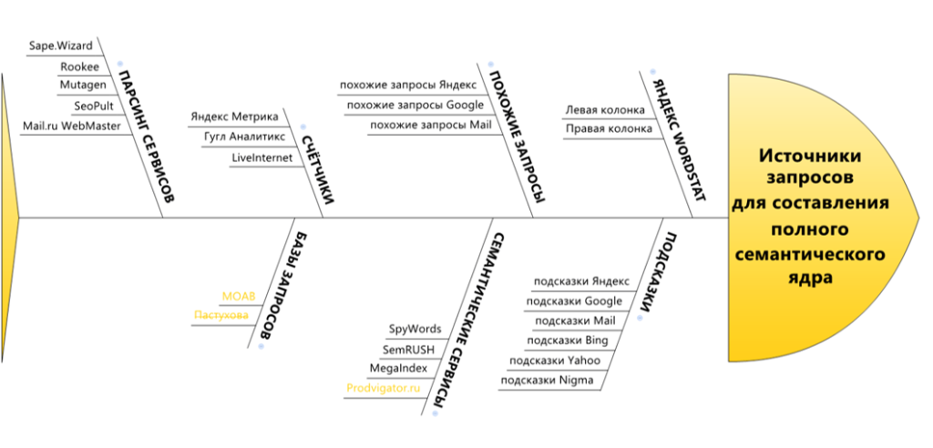Пошаговая методика сбора семантики для SEO
