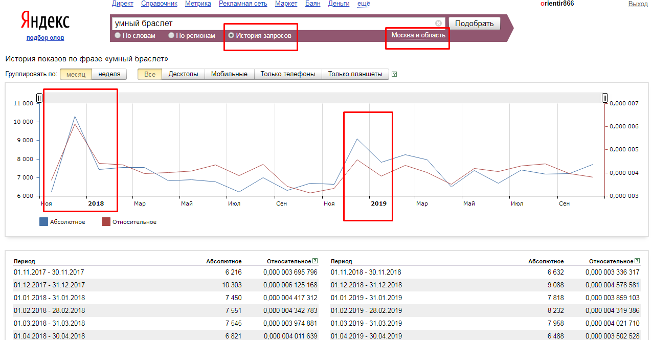 Анализ динамики поискового спроса Яндекс Вордстат
