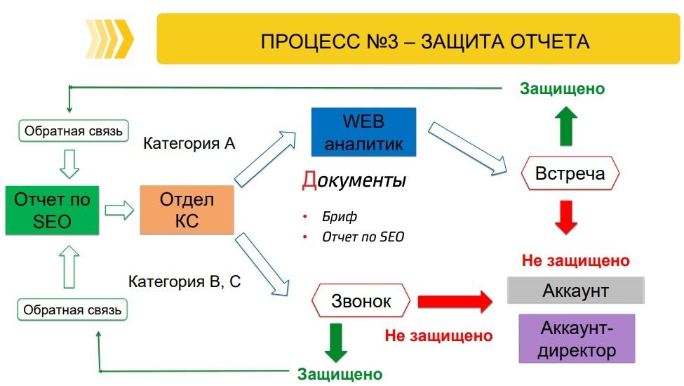 Как настроить регламенты и процессы в диджитал-агентстве