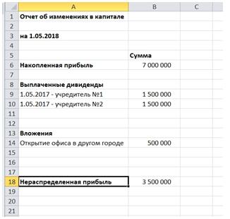 Управленческий учет в Digital-агентстве