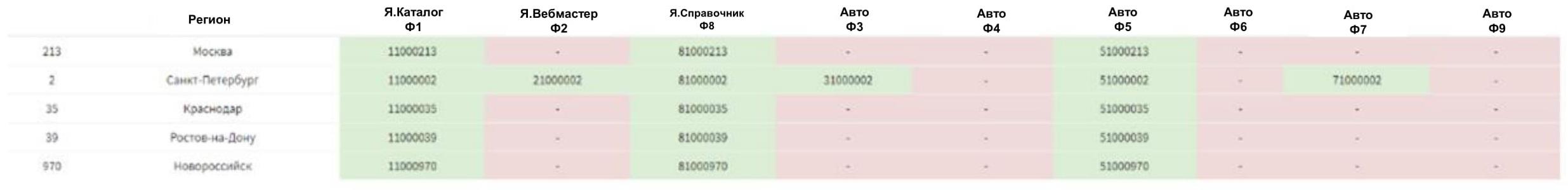 Скрытые факторы регионального ранжирования в Яндексе