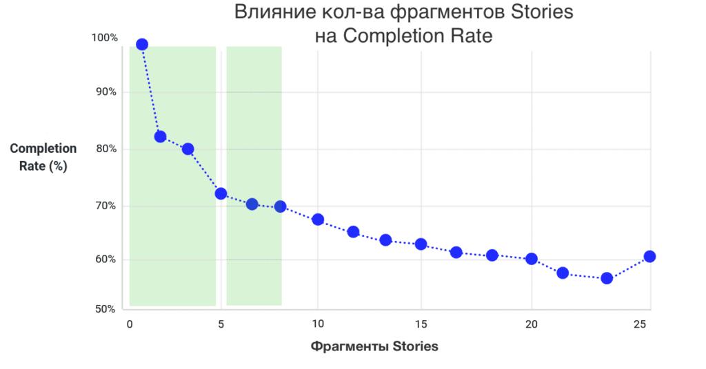 Стратегия сториз в Instagram: исследование 15 тысяч сториз от Buffer