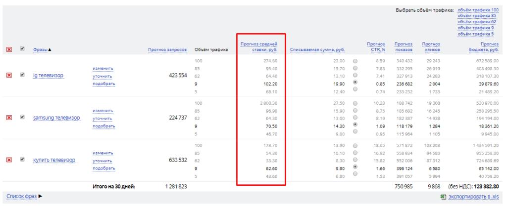10 причин, по которым ваши объявления не показываются в поиске Яндекса/Google