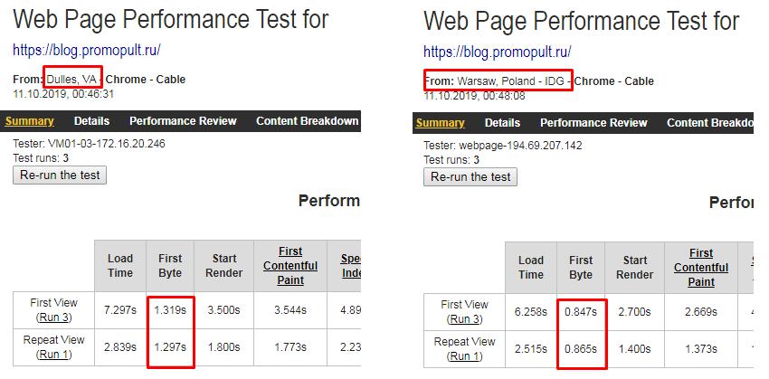 Какой должна быть скорость загрузки сайта [и как ее увеличить]