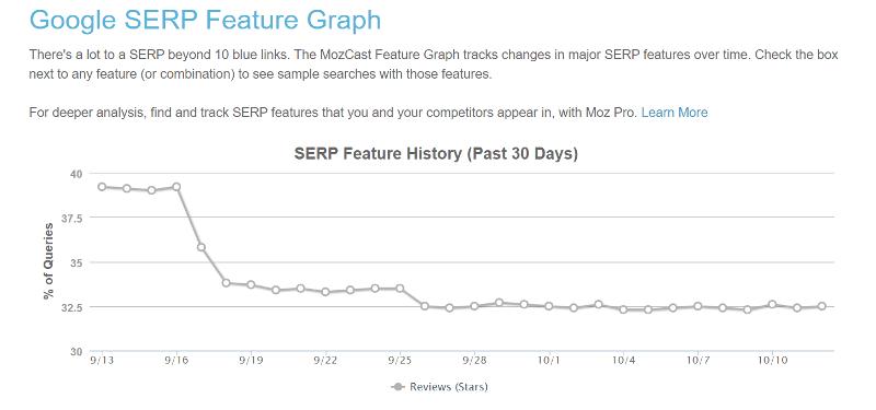 Google SERP Feature Graph