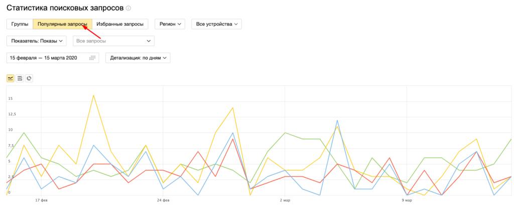 График показов популярных запросов