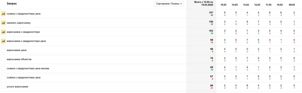 Таблица со статистикой популярных запросов