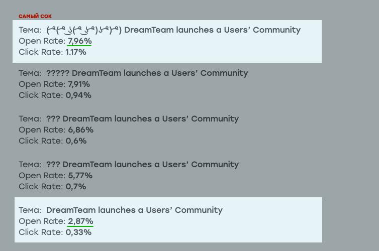 Dream Team, результаты A/B-теста темы письма. Аудитория: геймеры