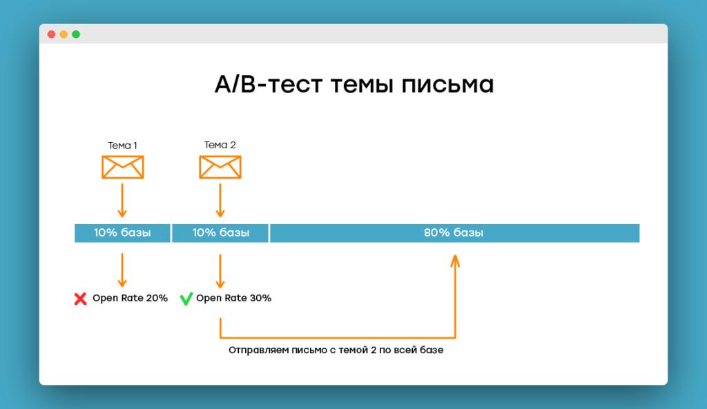 Как работает A/B-тест для темы письма