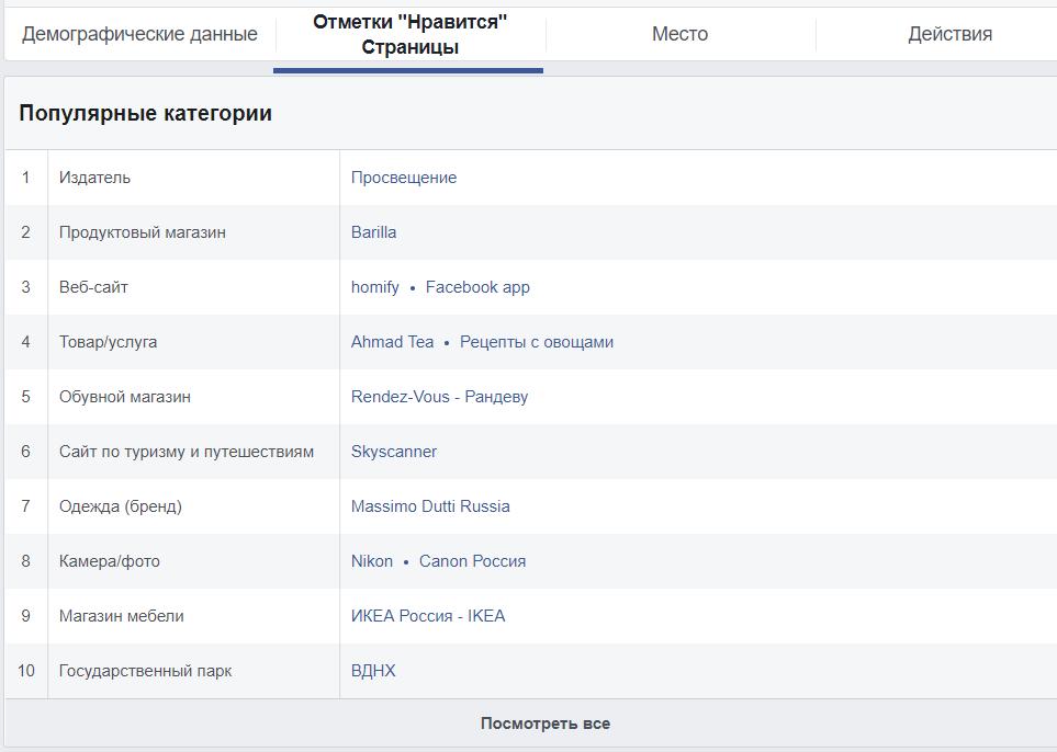 20 инструментов для подготовки, запуска и ведения рекламных кампаний в Facebook