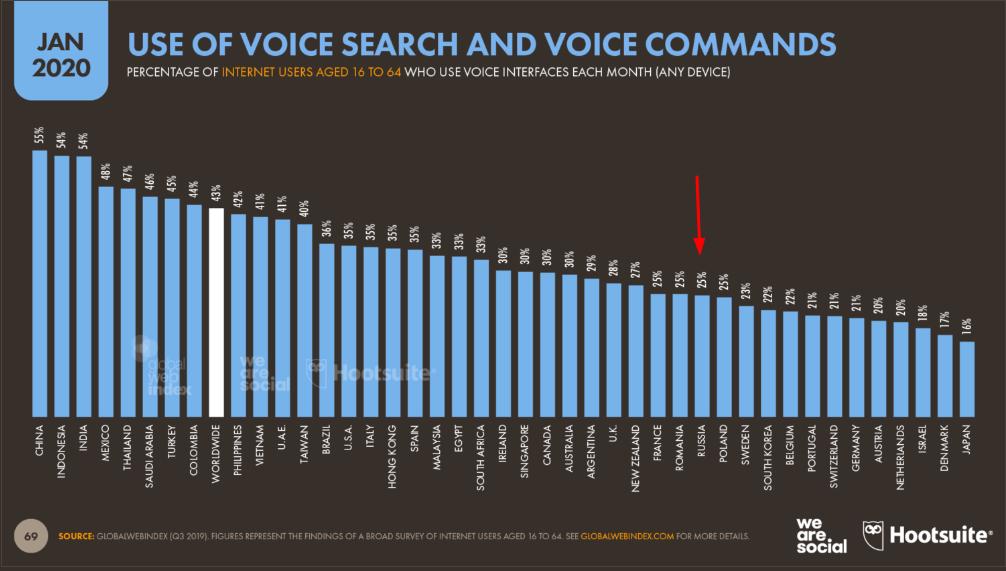 Как оптимизировать сайт под голосовой поиск