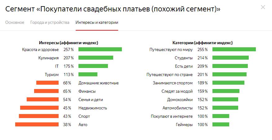 Как работать в Яндекс.Аудиториях [подробный гайд]