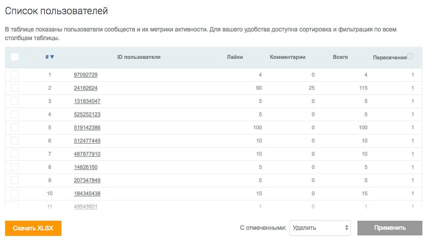 Таргетируем правильно: как найти целевые аудитории во ВКонтакте