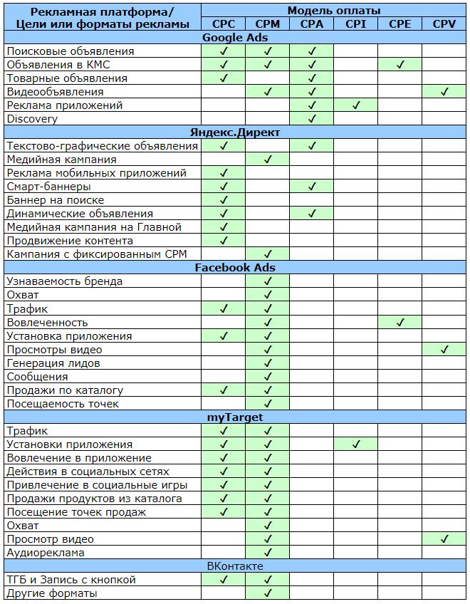 6+ моделей оплаты в контекстной и таргетированной рекламе [обзор + таблица]