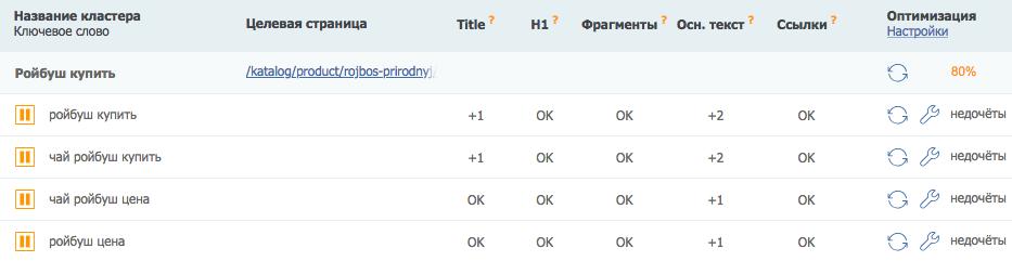 Оптимизация контента своими руками [Инструкция PromoPult для копирайтеров]