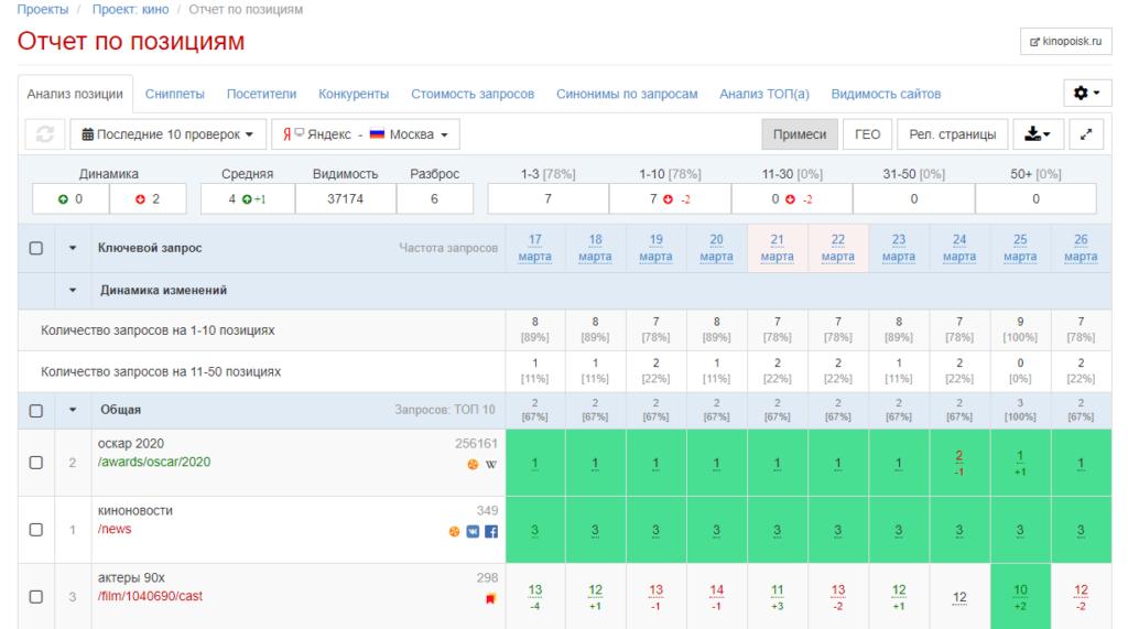 10 сервисов для проверки и контроля позиций в SEO
