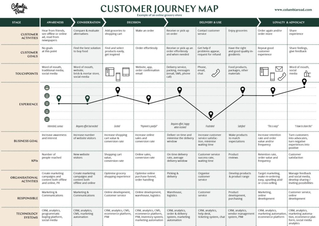 Что такое Customer Journey Map, как ее создать и где применять