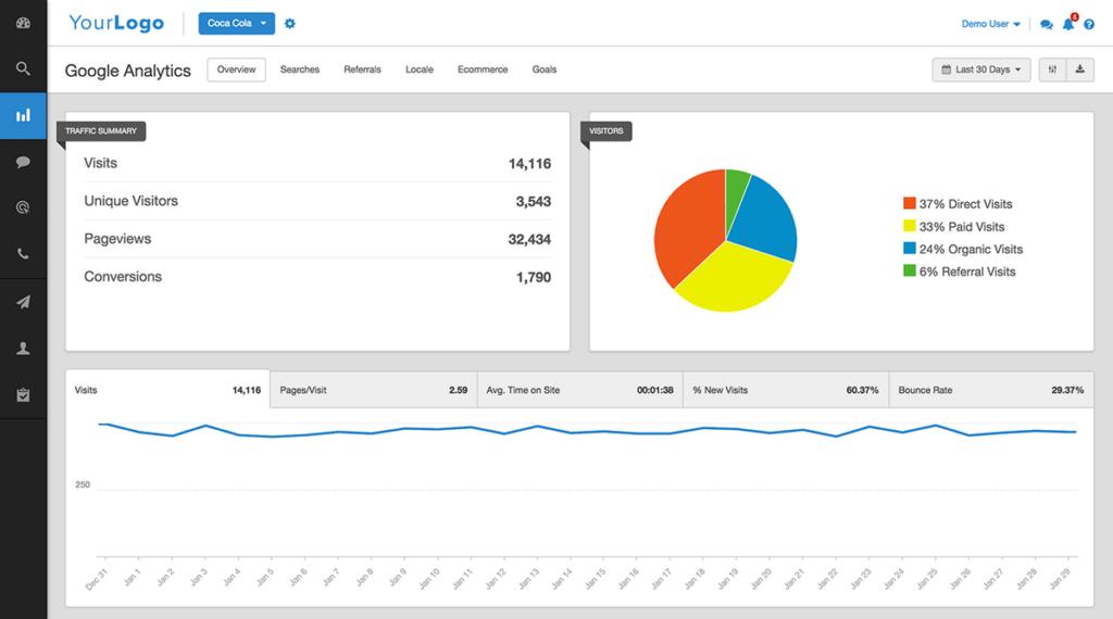 11+ платформ, которые помогут маркетологу сравнить эффективность рекламных каналов