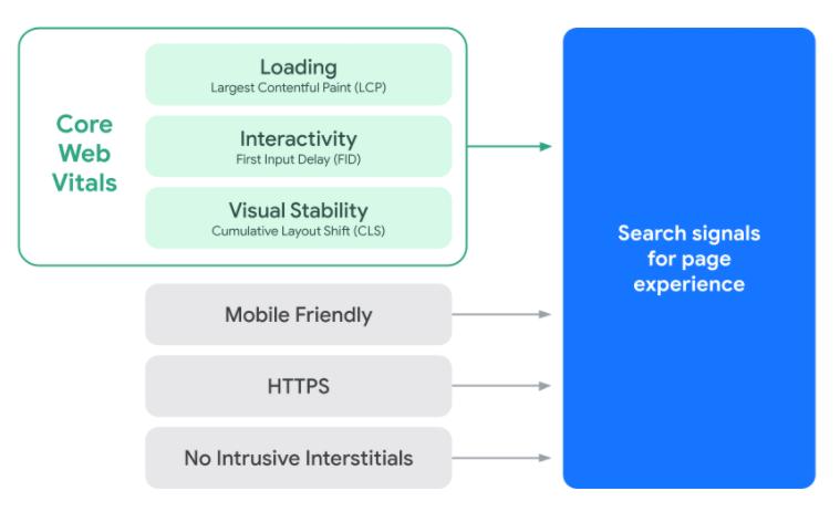 Core Web Vitals: что нужно про это знать и как подготовиться к внедрению