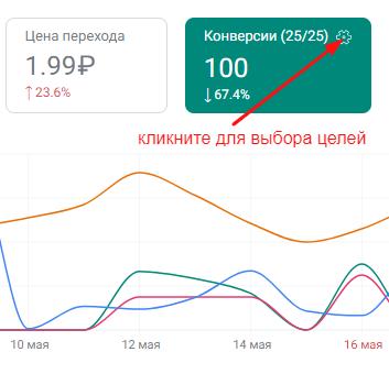 20 метрик, которые покажут эффективность контекстной рекламы