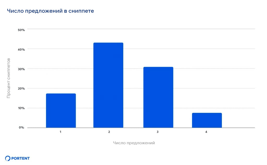 Длина и ограничения на отображение featured snippet в Google [исследование]