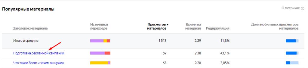 Отчеты группы «Контент» в Яндекс.Метрике: оцениваем эффективность текстов на сайте